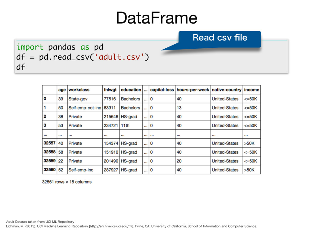 import pandas as pd df = pd.read_csv('adult.csv...