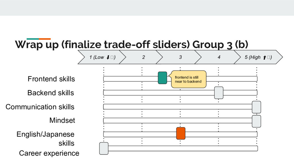 Wrap up (finalize trade-off sliders) Group 3 (b...
