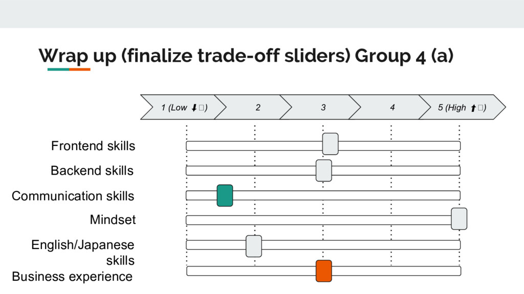 Wrap up (finalize trade-off sliders) Group 4 (a...