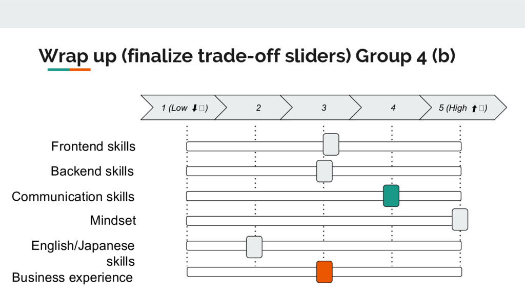 Wrap up (finalize trade-off sliders) Group 4 (b...