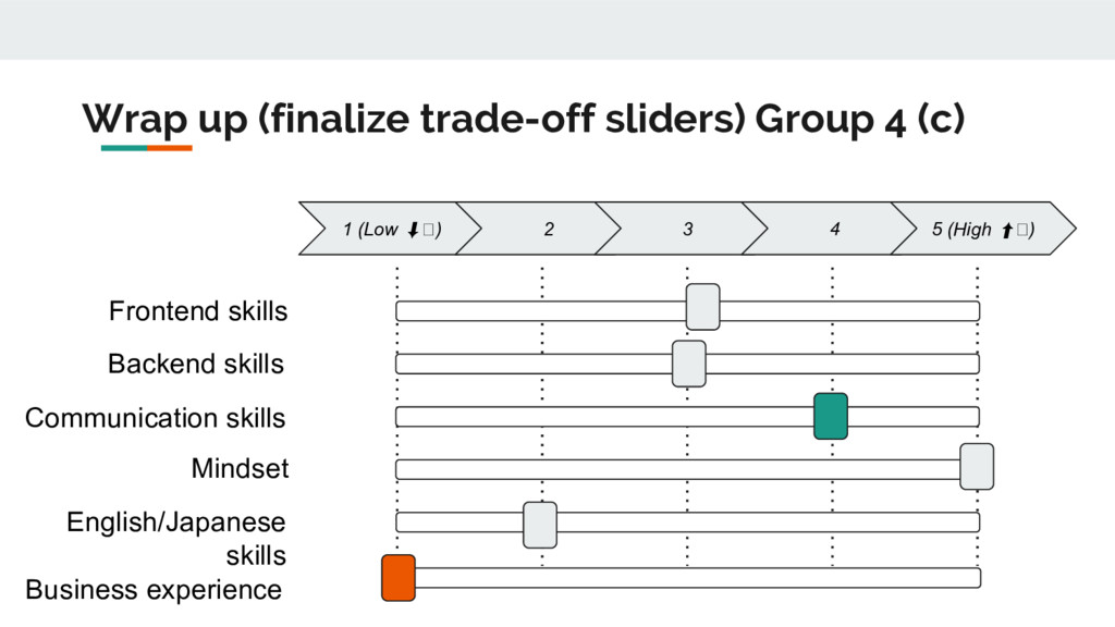 Wrap up (finalize trade-off sliders) Group 4 (c...