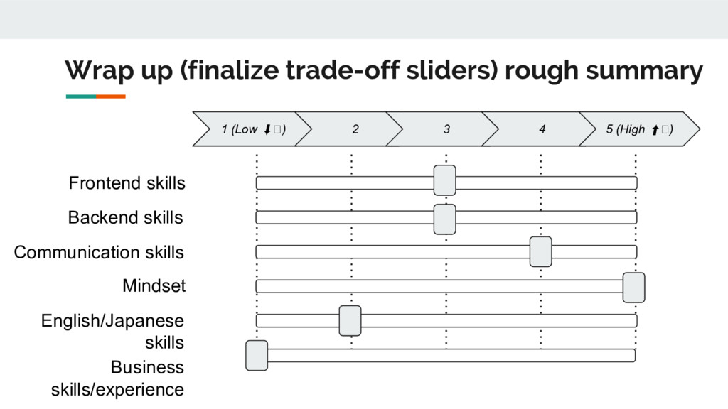 Wrap up (finalize trade-off sliders) rough summ...