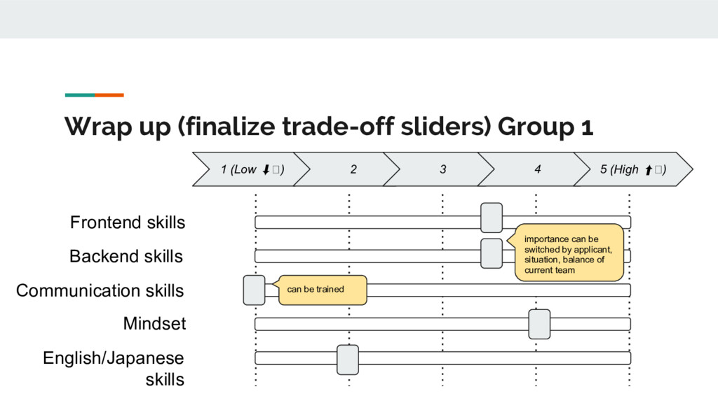 Wrap up (finalize trade-off sliders) Group 1 1 ...