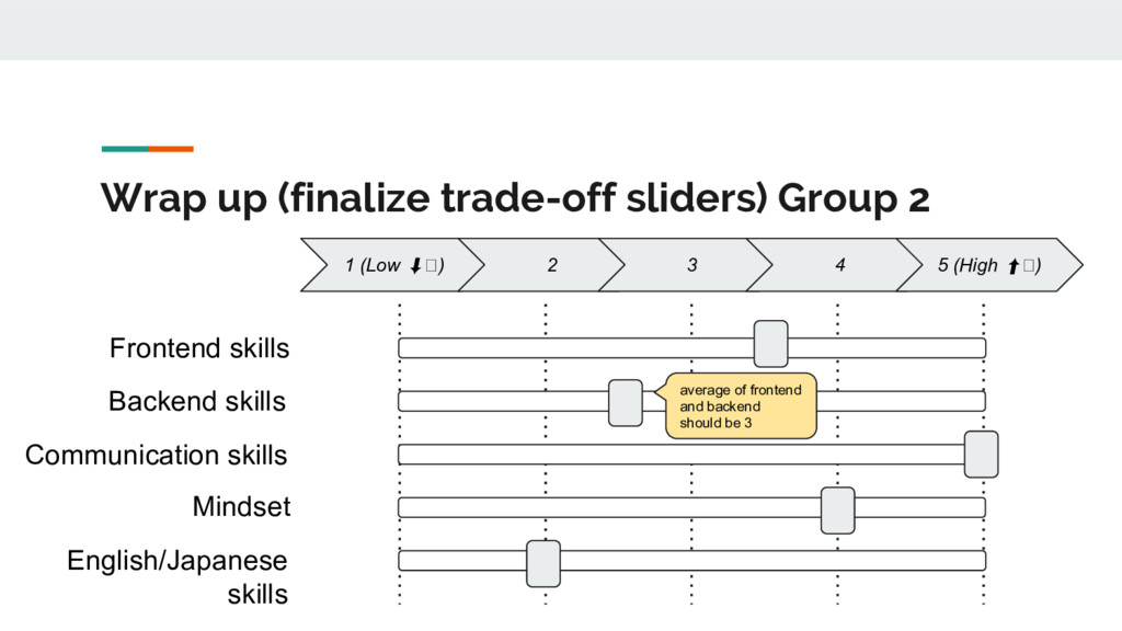 Wrap up (finalize trade-off sliders) Group 2 1 ...