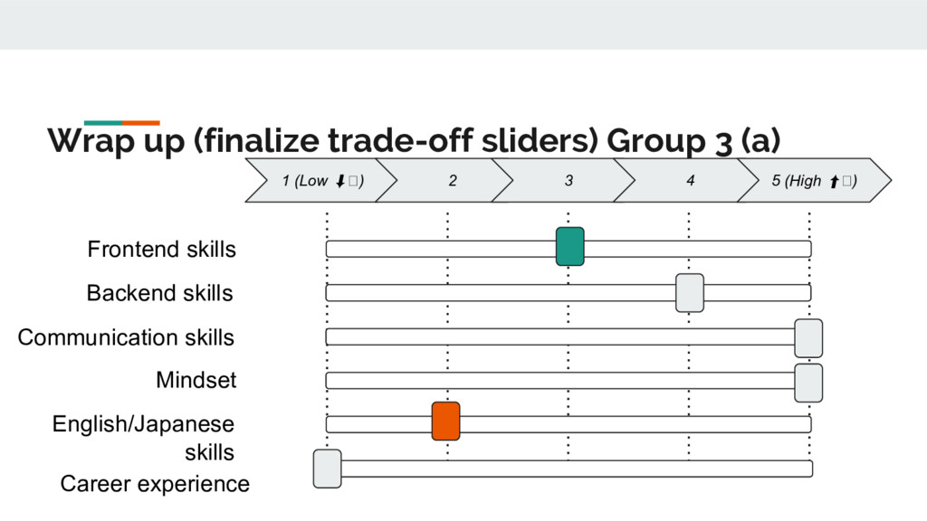 Wrap up (finalize trade-off sliders) Group 3 (a...