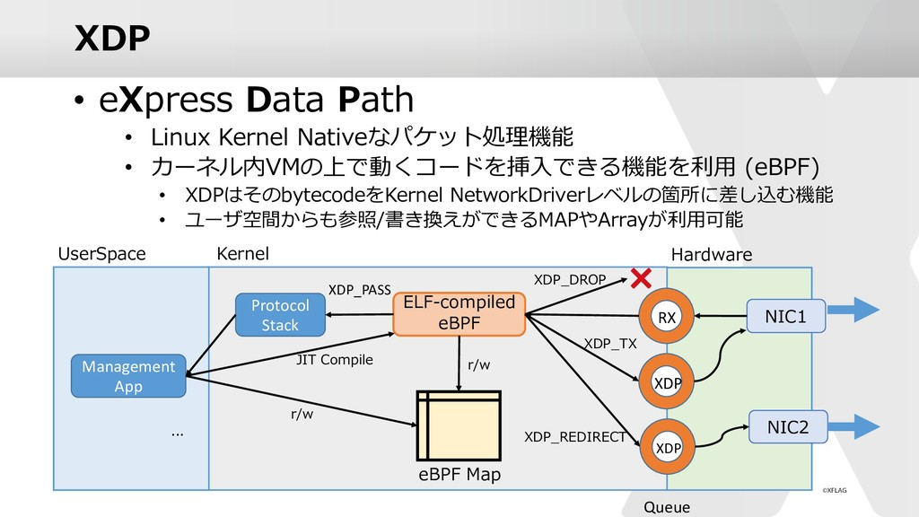 XDP • eXpress Data Path • Linux Kernel Nativeなパ...