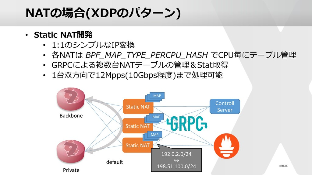 NATの場合(XDPのパターン) • Static NAT開発 • 1:1のシンプルなIP変換...