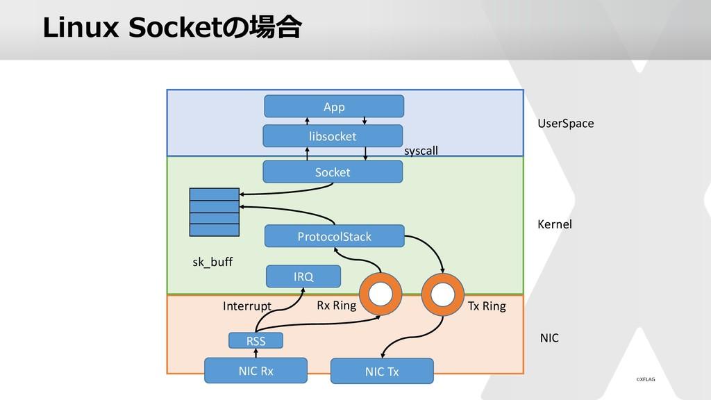 Linux Socketの場合 NIC Rx NIC Tx NIC Kernel UserSp...