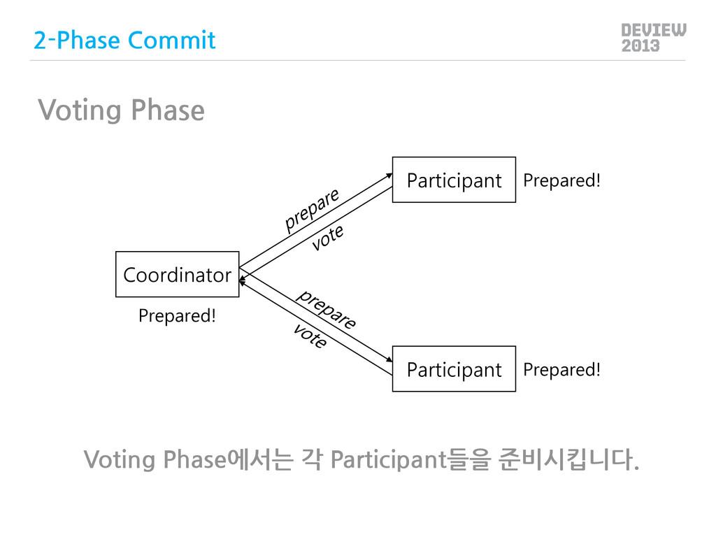 Coordinator Participant Participant Prepared! P...