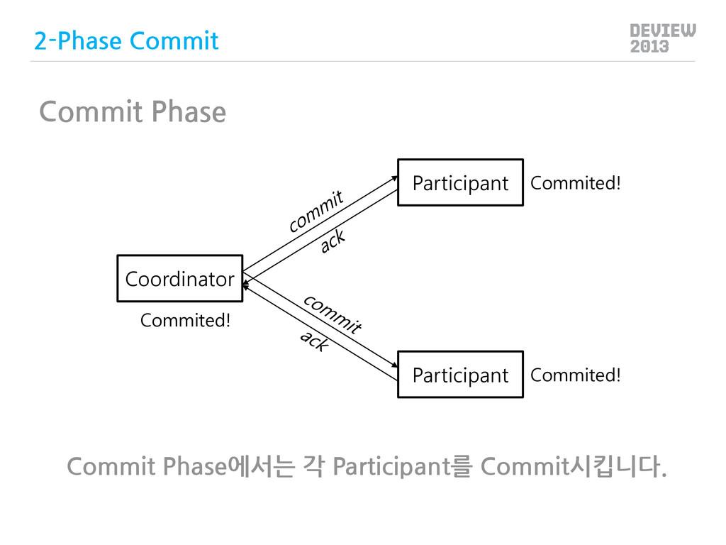 Coordinator Participant Participant Commited! C...