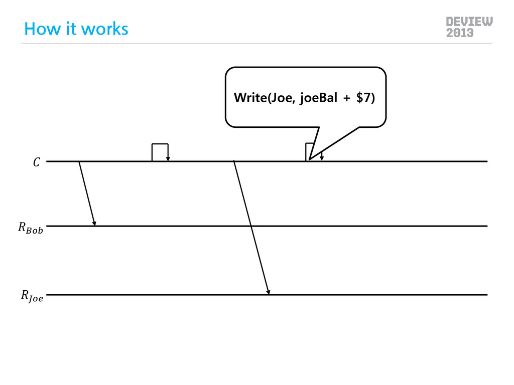 Write(Joe, joeBal + $7) How it works