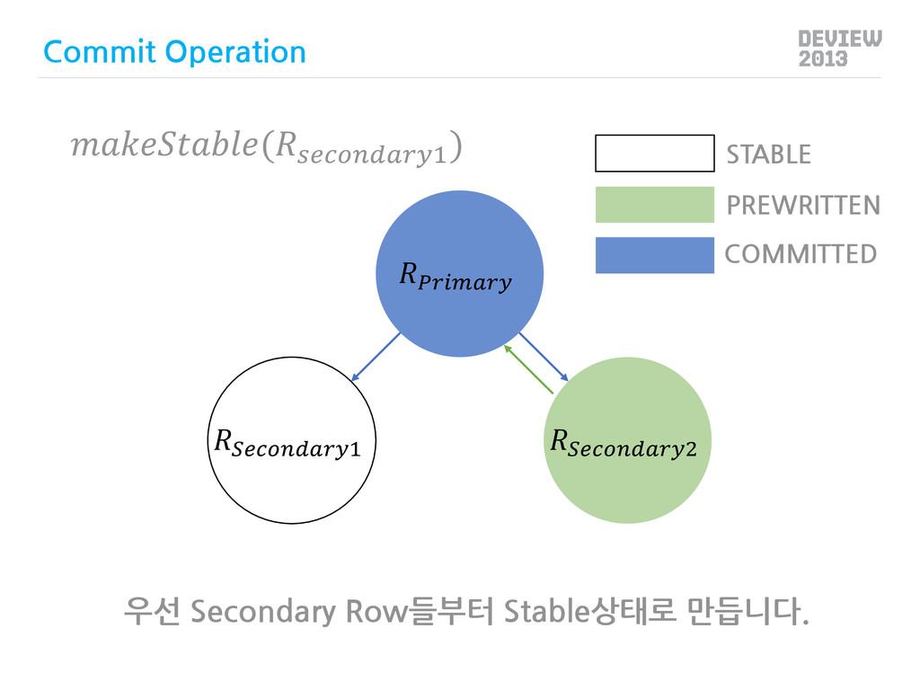 우선 Secondary Row들부터 Stable상태로 만듭니다.  1 2 PREWRI...