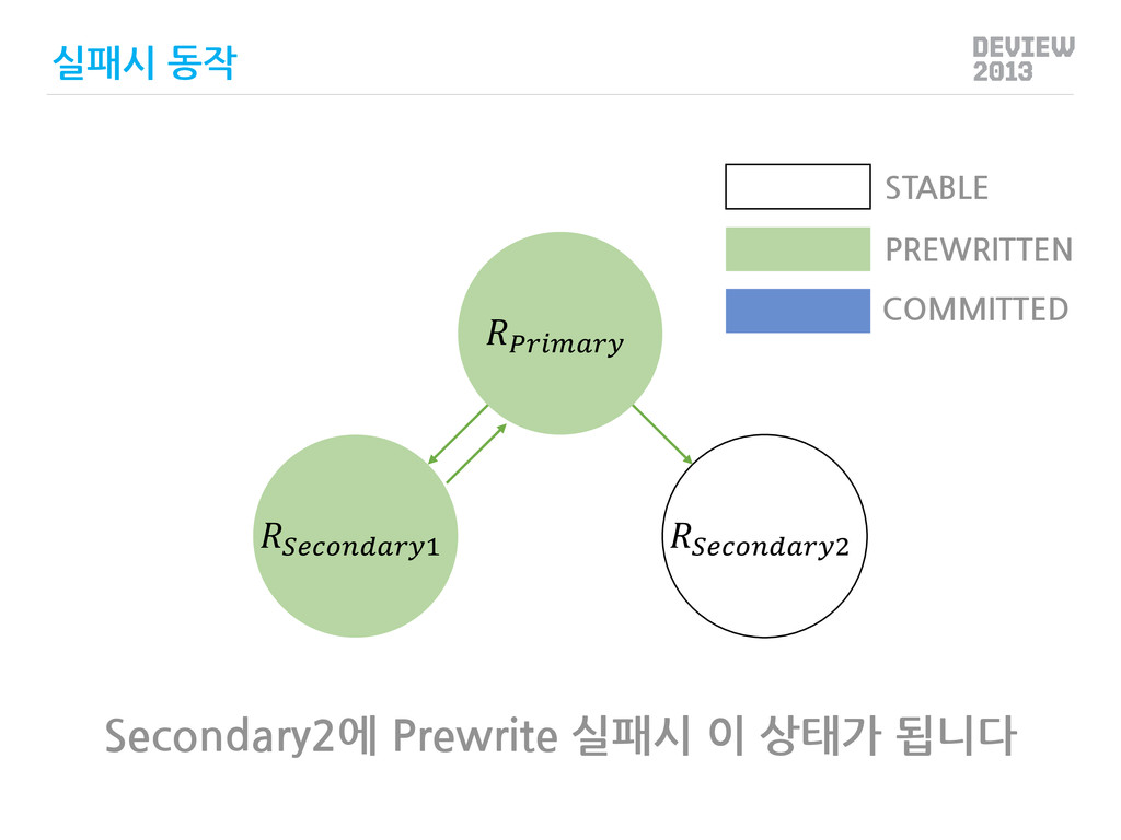 1 2 PREWRITTEN COMMITTED STABLE 실패시 동작 Seconda...