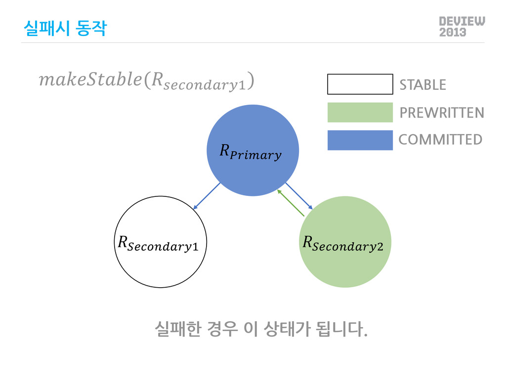 1 2 PREWRITTEN COMMITTED STABLE 실패시 동작 (1 ) 실패...