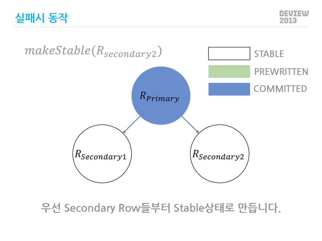 1 2 PREWRITTEN COMMITTED STABLE 실패시 동작 (2 ) 우선...