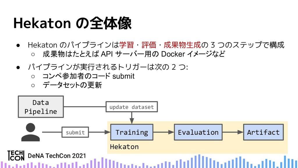● Hekaton のパイプラインは学習・評価・成果物生成の 3 つのステップで構成 ○ 成果...