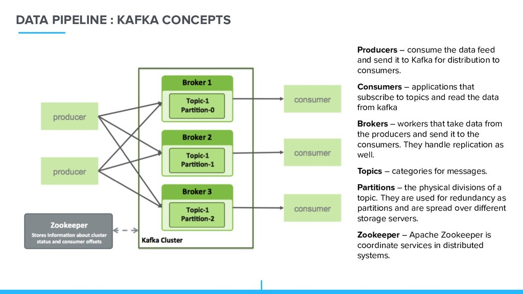 DATA PIPELINE : KAFKA CONCEPTS Producers – cons...