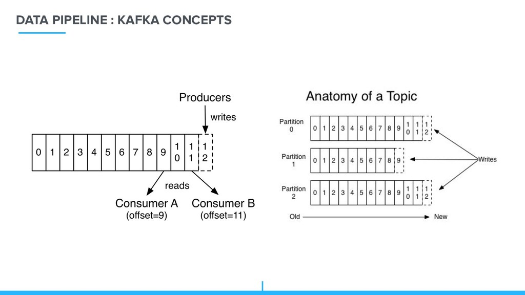 DATA PIPELINE : KAFKA CONCEPTS