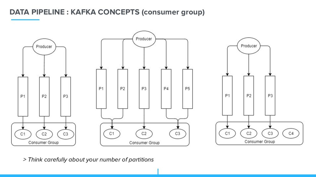 DATA PIPELINE : KAFKA CONCEPTS (consumer group)...
