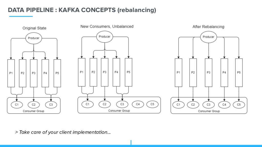 DATA PIPELINE : KAFKA CONCEPTS (rebalancing) > ...