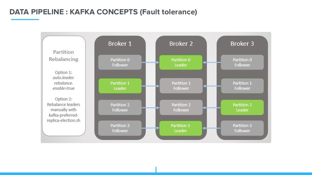DATA PIPELINE : KAFKA CONCEPTS (Fault tolerance)