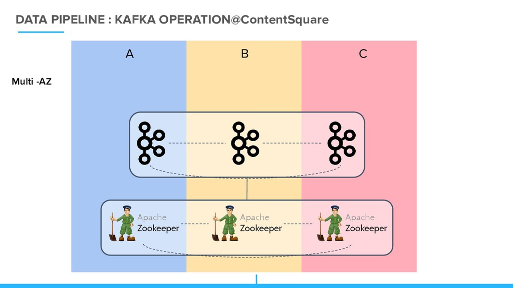 DATA PIPELINE : KAFKA OPERATION@ContentSquare A...