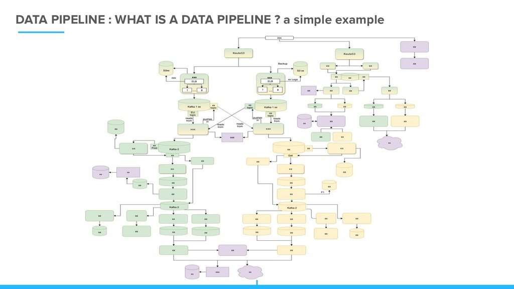 DATA PIPELINE : WHAT IS A DATA PIPELINE ? a sim...