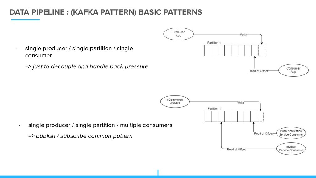 DATA PIPELINE : (KAFKA PATTERN) BASIC PATTERNS ...