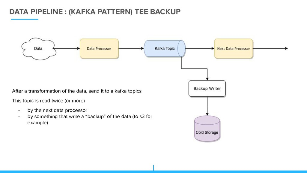 DATA PIPELINE : (KAFKA PATTERN) TEE BACKUP Afte...