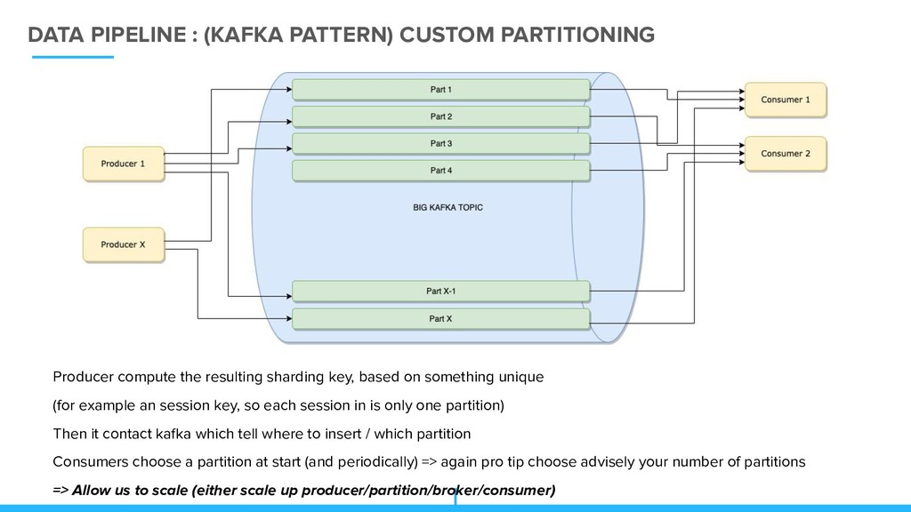 DATA PIPELINE : (KAFKA PATTERN) CUSTOM PARTITIO...