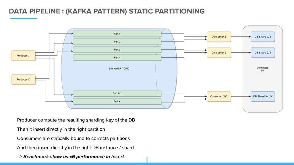 DATA PIPELINE : (KAFKA PATTERN) STATIC PARTITIO...