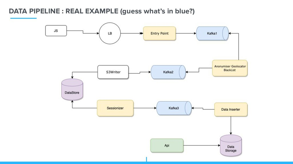 DATA PIPELINE : REAL EXAMPLE (guess what's in b...