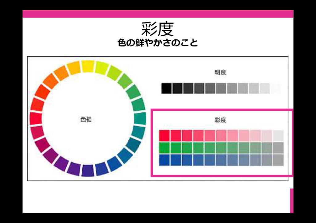 彩度 色の鮮やかさのこと
