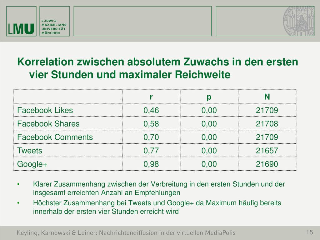 15 Keyling, Karnowski & Leiner: Nachrichtendiff...