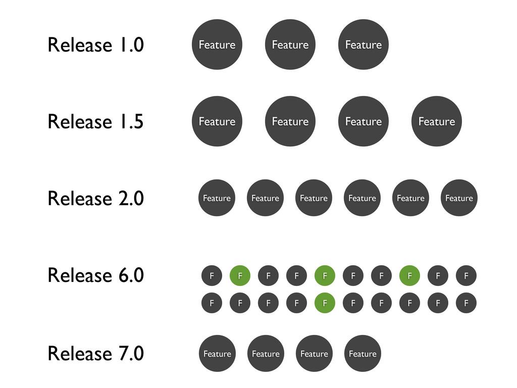 Feature Feature Feature Release 1.0 Release 1.5...