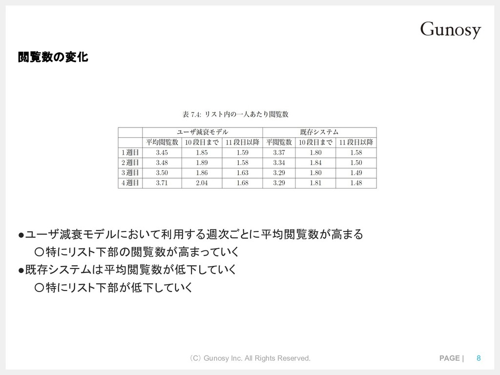 (C) Gunosy Inc. All Rights Reserved. PAGE | 8 閲...