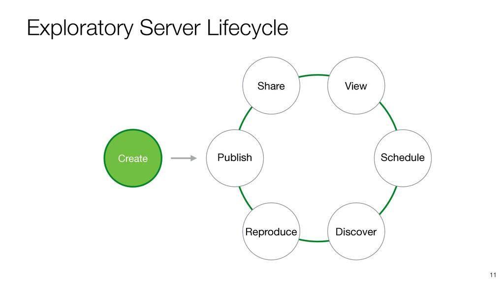 Exploratory Server Lifecycle 11 Publish Share V...