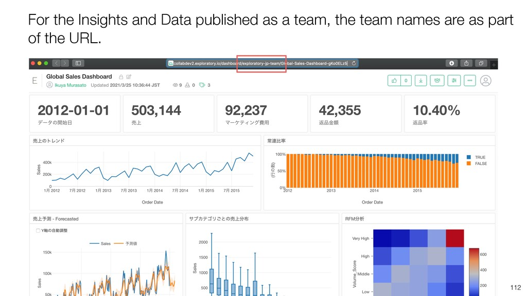 112 For the Insights and Data published as a te...
