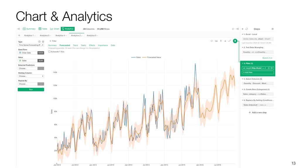Chart & Analytics 13