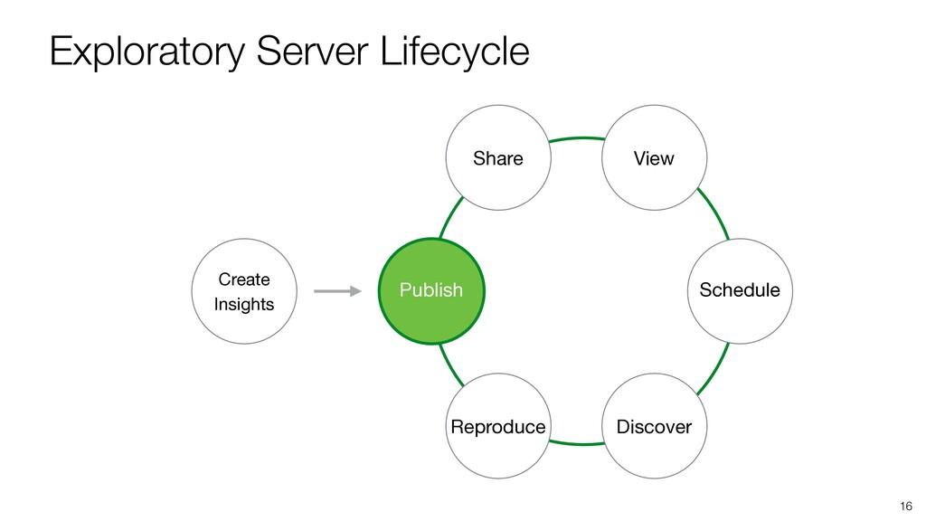 Exploratory Server Lifecycle 16 Publish Share V...