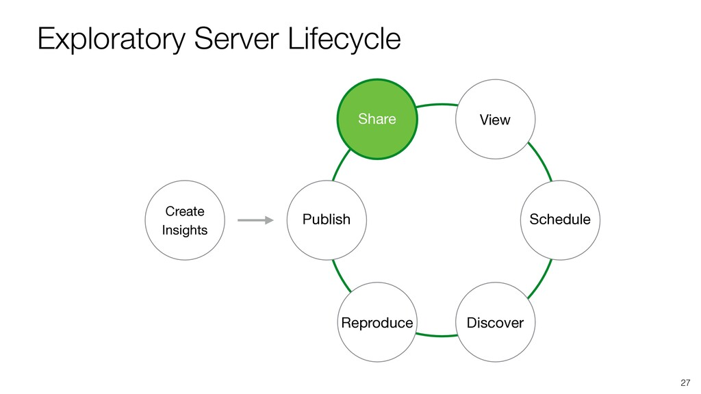 Exploratory Server Lifecycle 27 View Schedule D...