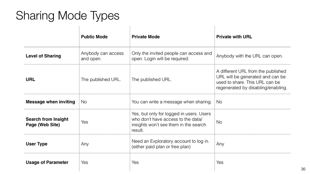 Sharing Mode Types 36 Public Mode Private Mode ...