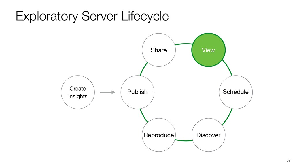 Exploratory Server Lifecycle 37 Publish Share V...