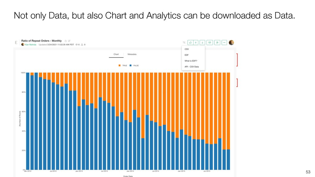 Not only Data, but also Chart and Analytics can...