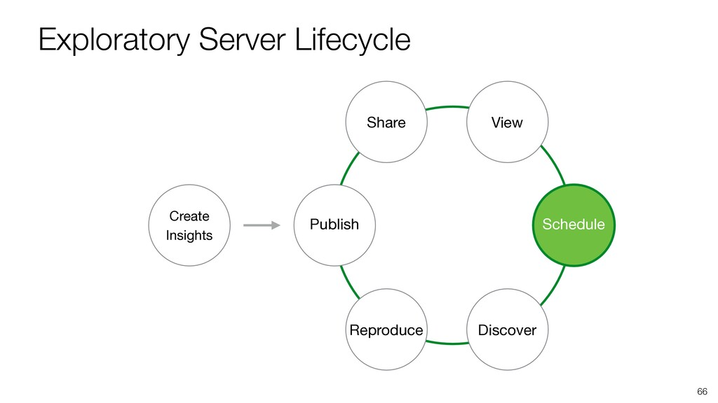 Exploratory Server Lifecycle 66 Publish Share V...