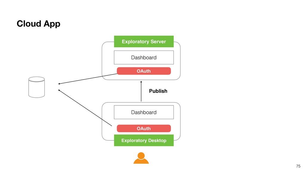 75 Dashboard Dashboard Exploratory Desktop Expl...