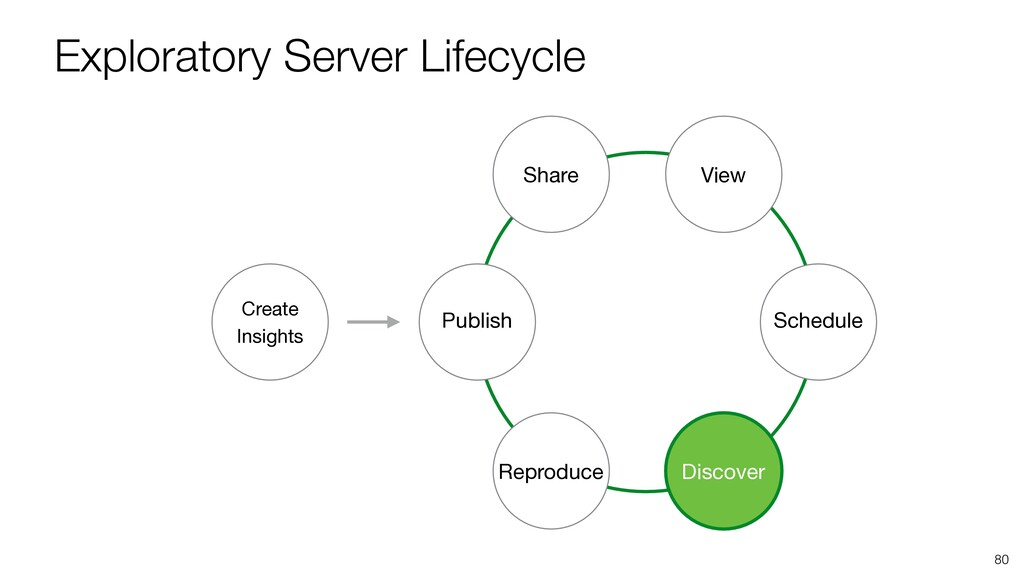 Exploratory Server Lifecycle 80 Publish Share V...