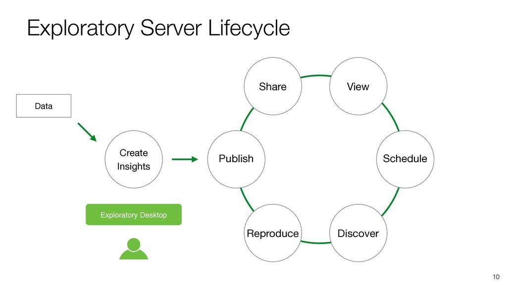 Data Exploratory Server Lifecycle 10 Publish Sh...