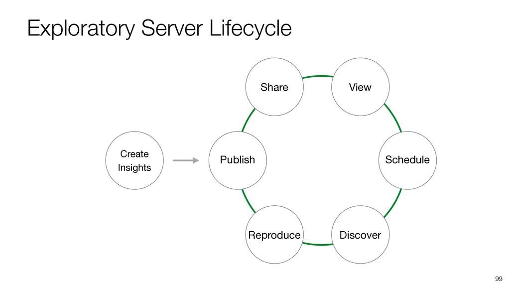 Exploratory Server Lifecycle 99 Publish Share V...