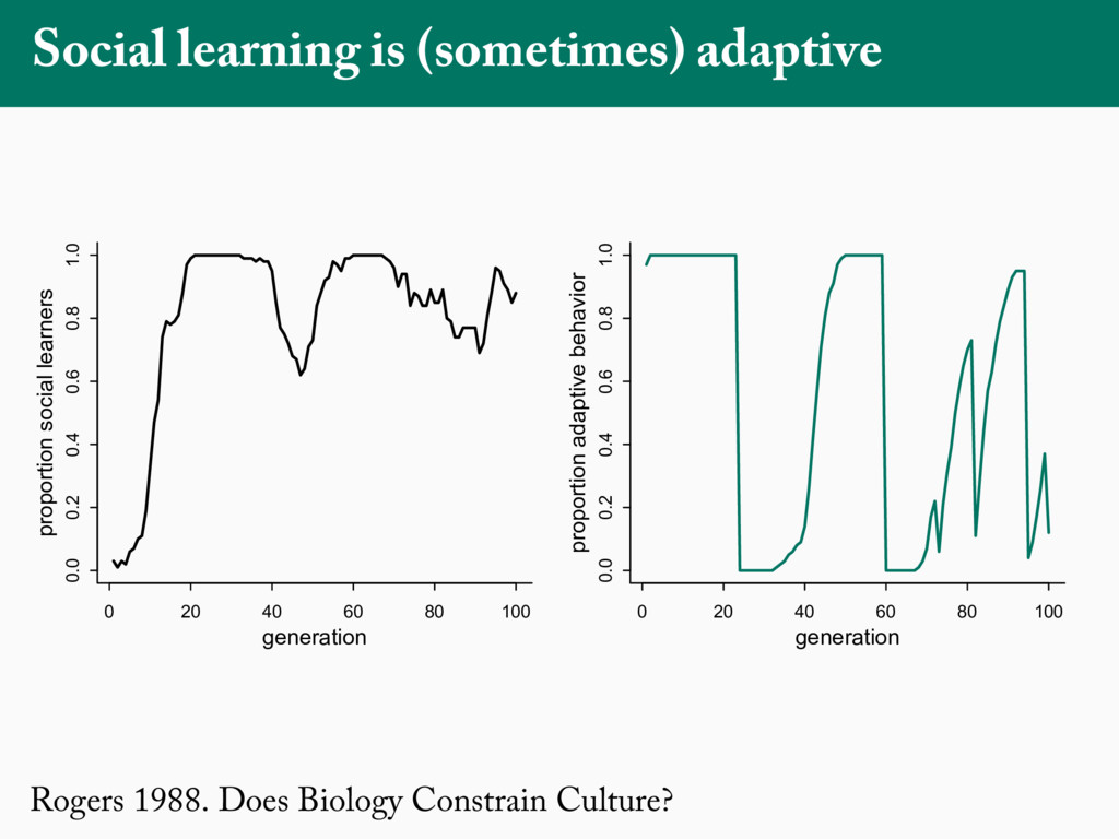 Rogers 1988. Does Biology Constrain Culture? So...